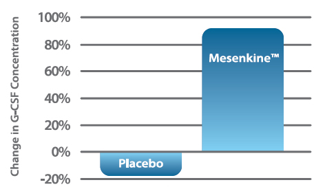 Study on effects of Mesenkine