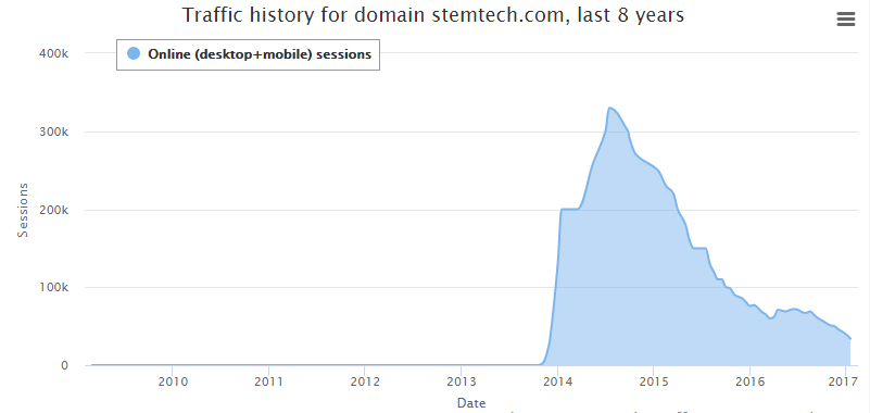 Stemtech.com web traffic decline